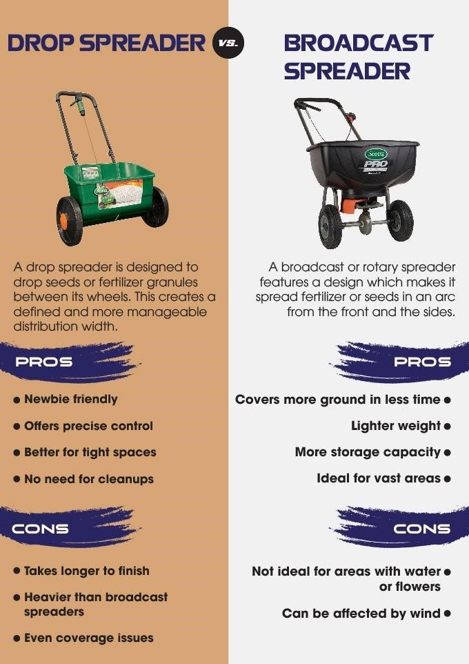 Making The Right Spreader Choice
